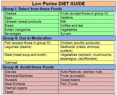 Purine diet guide